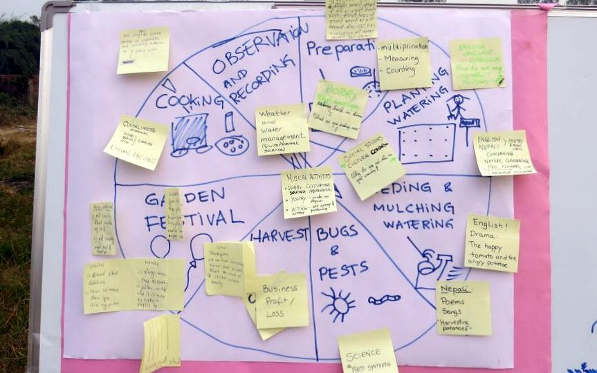 Skoleliv i Nepal indledte skolahvearbejdet med en fælles workshop for lærere, praktikanter, haveansvarlige, ledelse og projektansvarlige . Den gik over al forventning. De gule sedler er deltagernes forslag til, hvordan skolehaven kan integreres i undervisningen.